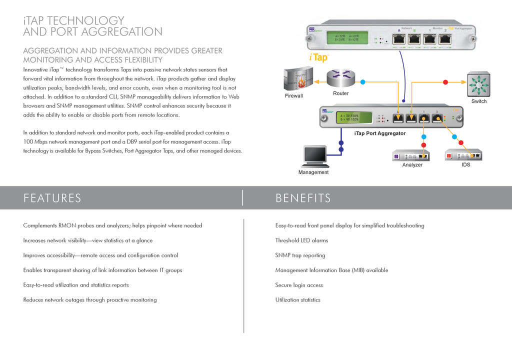 features BENEFITS iTap technology and Port aggr...