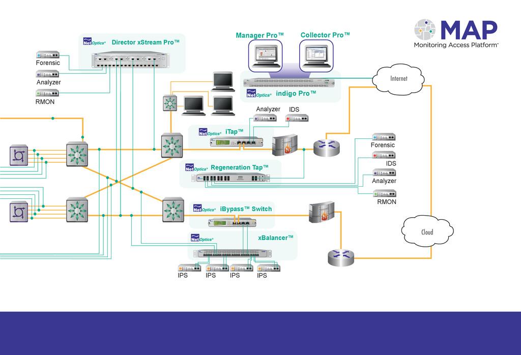 ON OFF IDS Analyzer RMON iBypass™ Switch Regene...