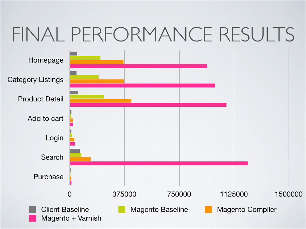 Homepage Category Listings Product Detail Add t...
