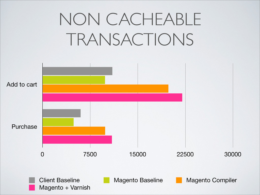 NON CACHEABLE TRANSACTIONS Add to cart Purchase...