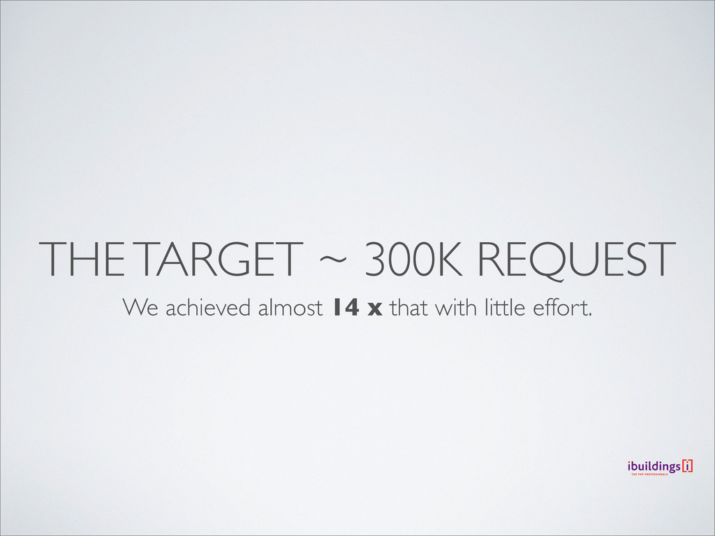 THE TARGET ~ 300K REQUEST We achieved almost 14...