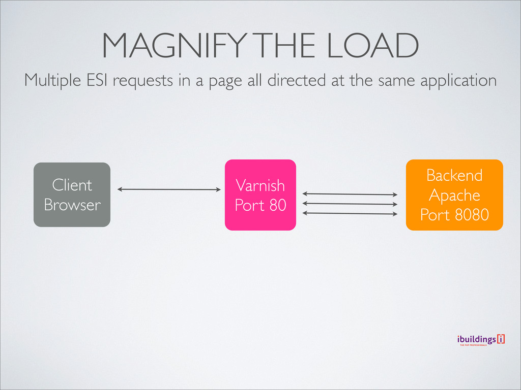 MAGNIFY THE LOAD Multiple ESI requests in a pag...