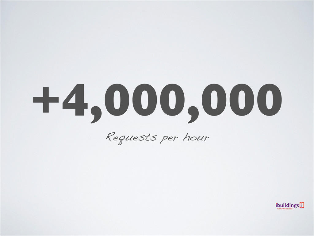 +4,000,000 Requests per hour