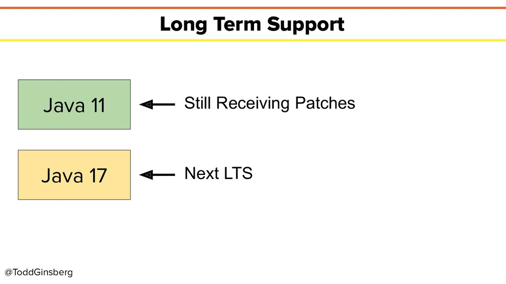 @ToddGinsberg Long Term Support Java 11 Java 17...