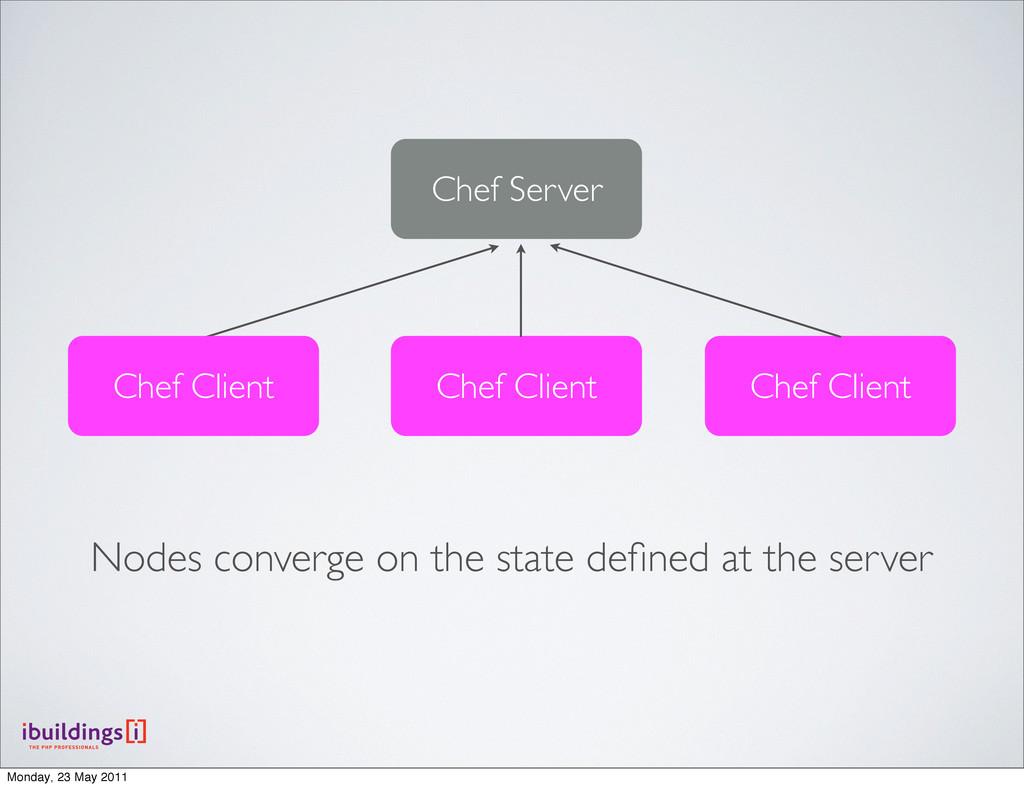 Chef Server Chef Client Chef Client Chef Client...