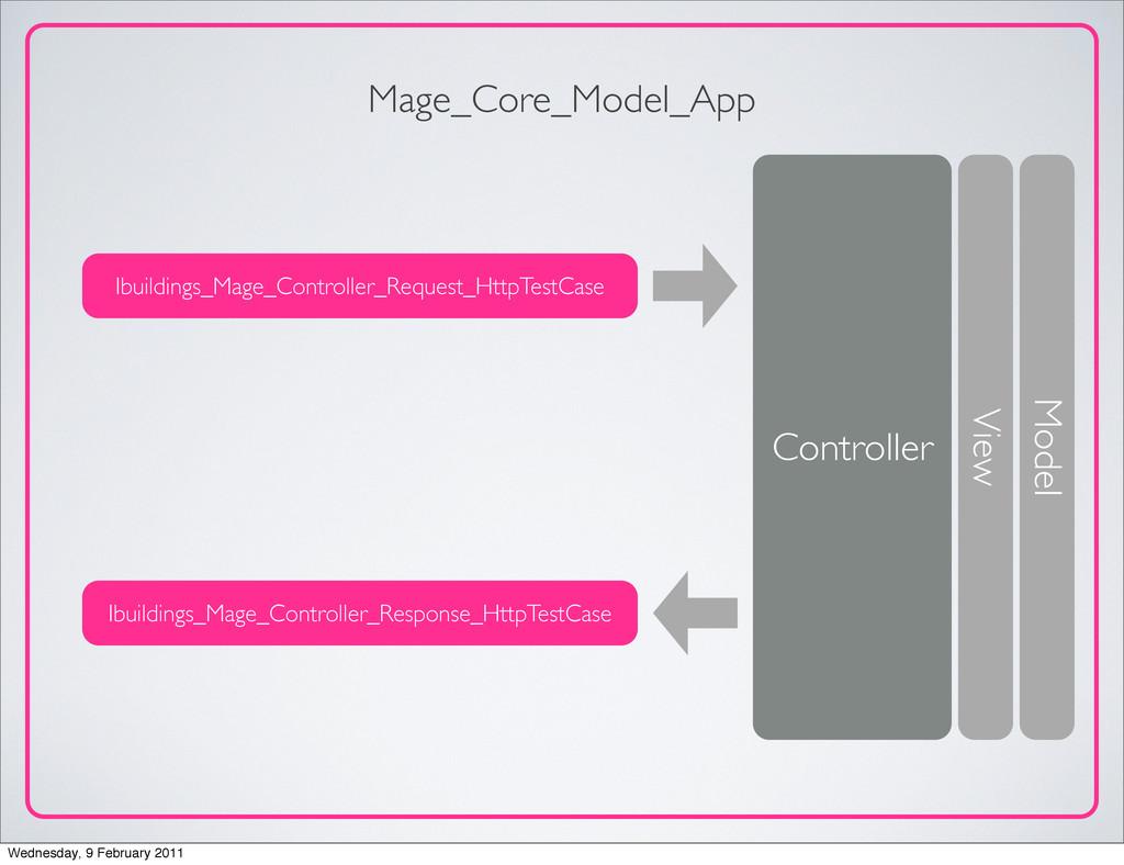Mage_Core_Model_App Ibuildings_Mage_Controller_...