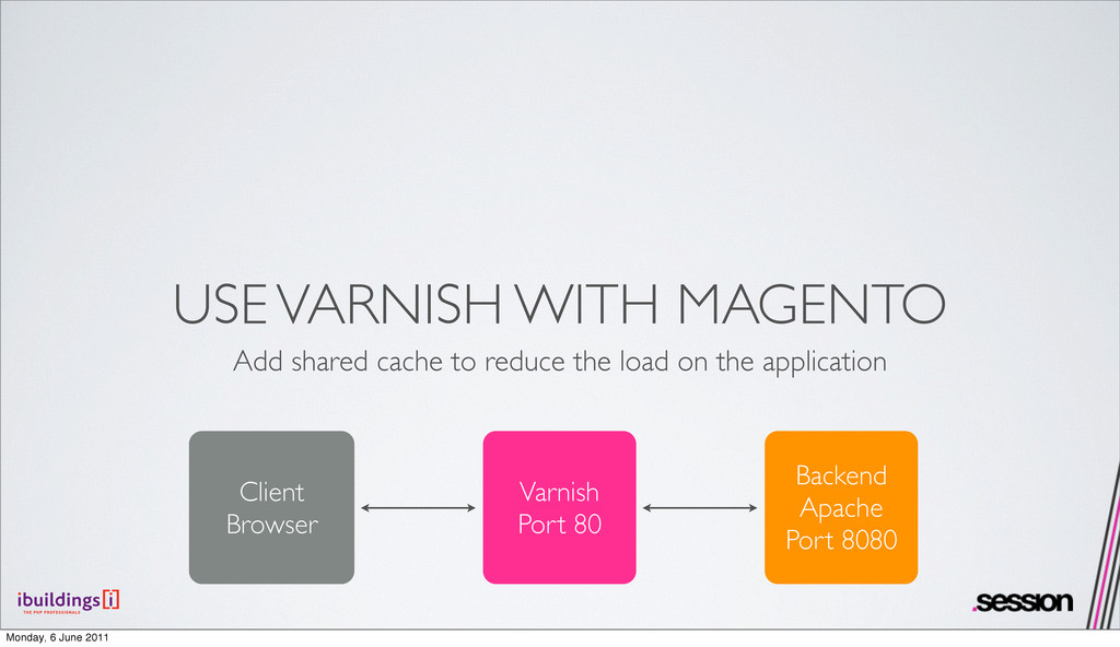 USE VARNISH WITH MAGENTO Add shared cache to re...