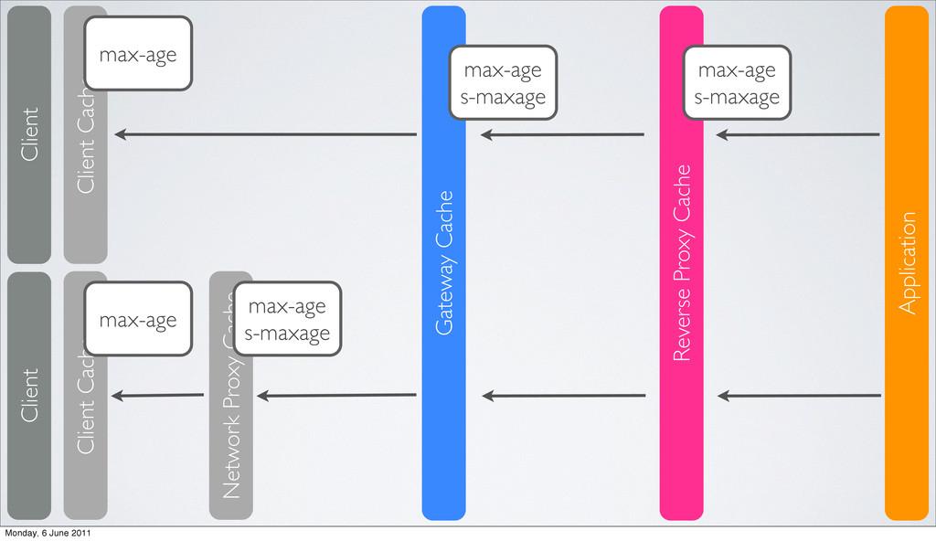 Client Application Client Cache Reverse Proxy C...