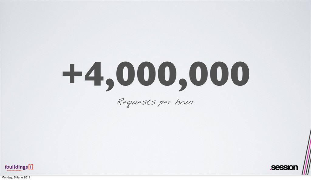 +4,000,000 Requests per hour Monday, 6 June 2011