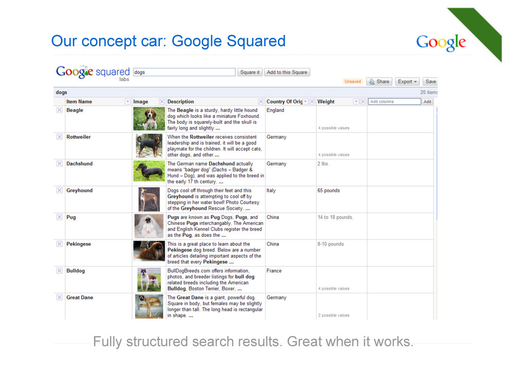 Our concept car: Google Squared Fully structure...
