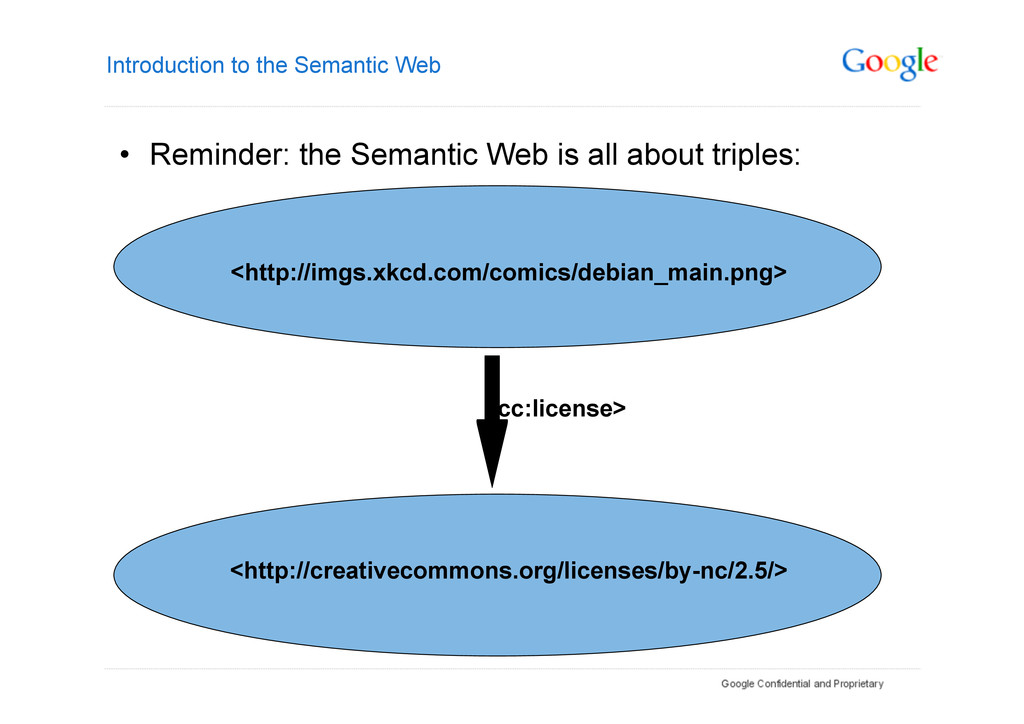 Introduction to the Semantic Web • Reminder: t...