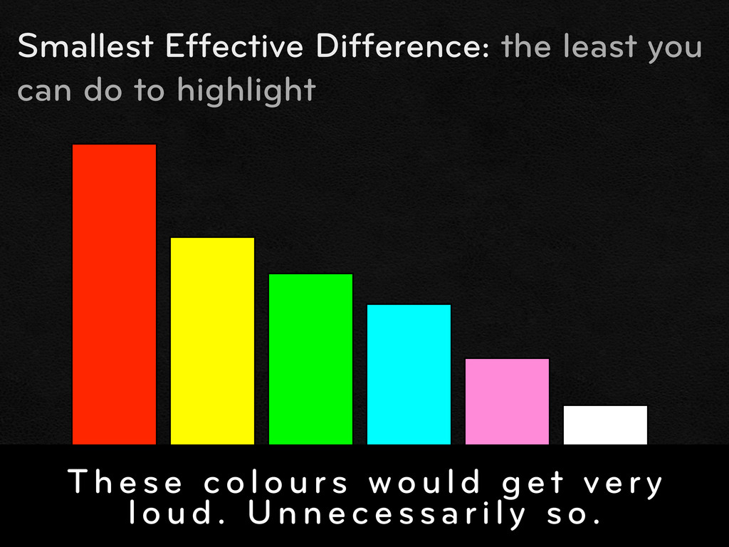 Smallest Effective Difference: the least you ca...
