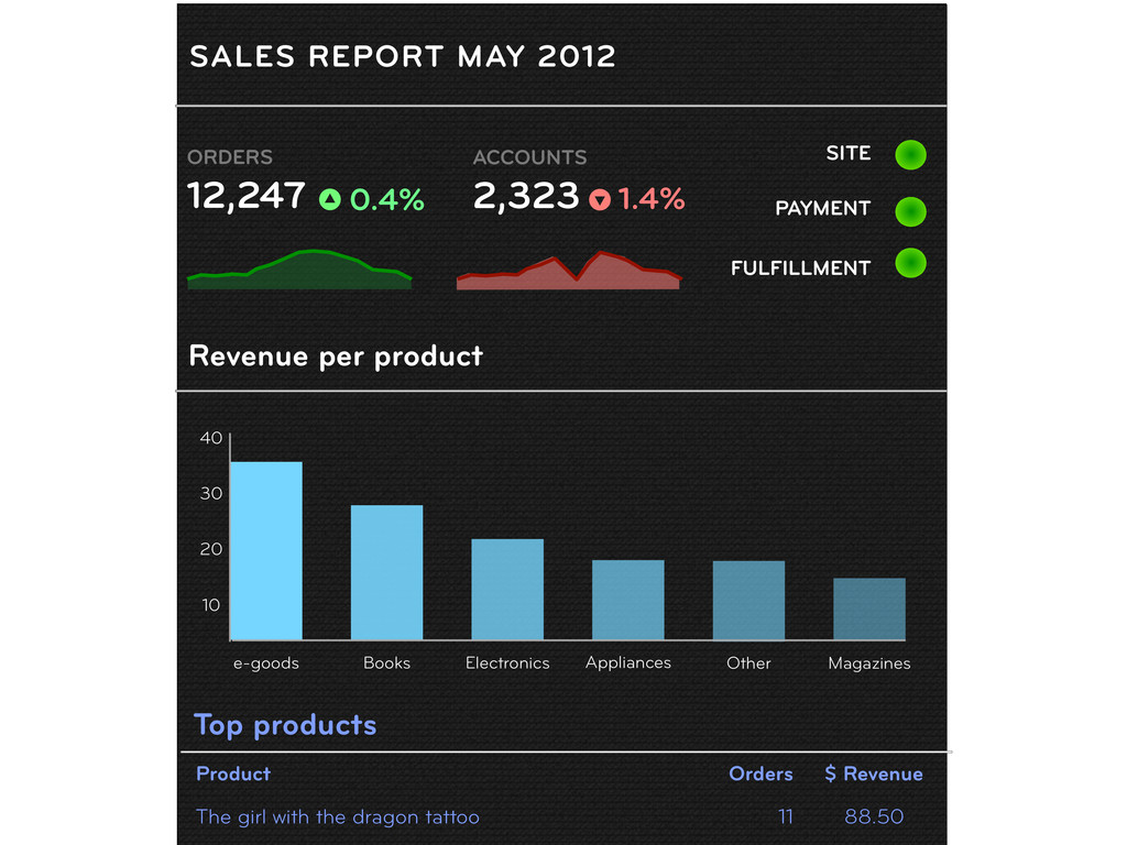 Top products Product Orders $ Revenue The girl ...