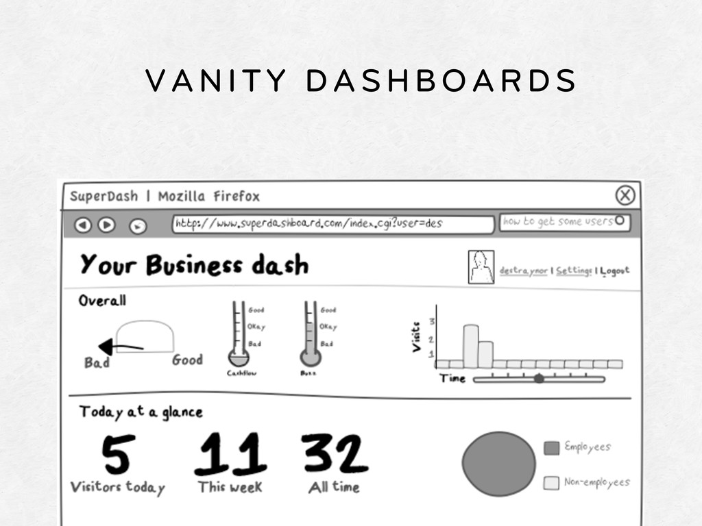 VANITY DASHBOARDS