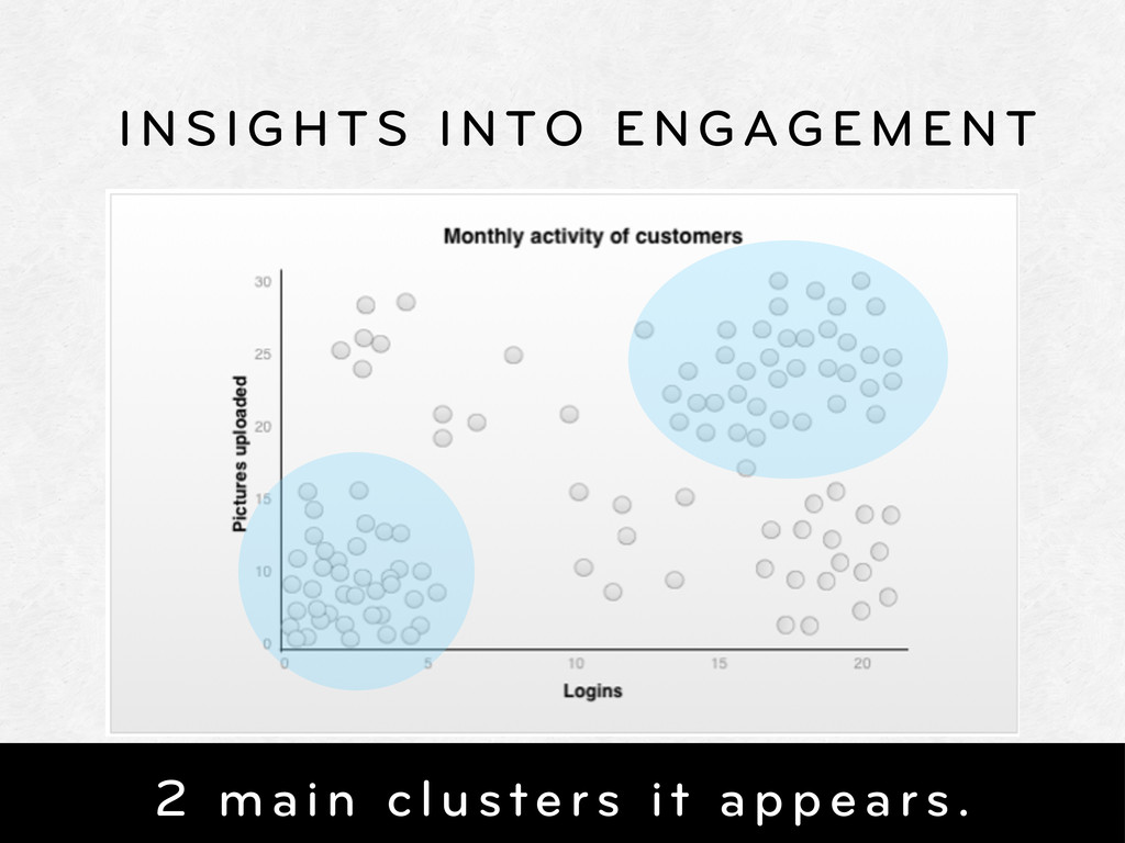 INSIGHTS INTO ENGAGEMENT 2 main clusters it app...
