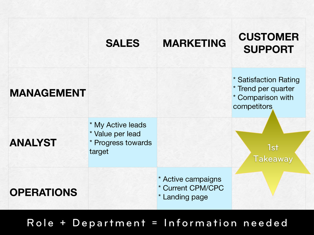 SALES MARKETING CUSTOMER SUPPORT MANAGEMENT * S...