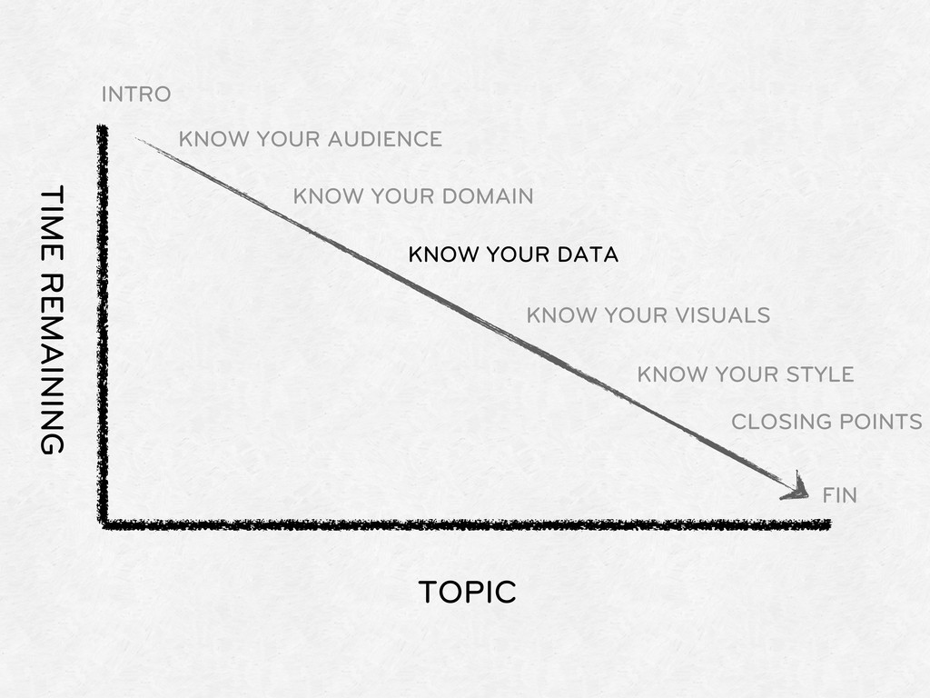 TOPIC TIME REMAINING INTRO KNOW YOUR AUDIENCE K...