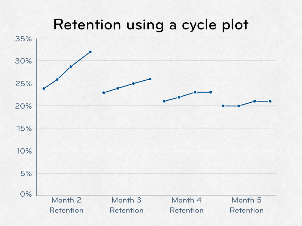 Retention using a cycle plot 35% 30% 25% 20% 15...