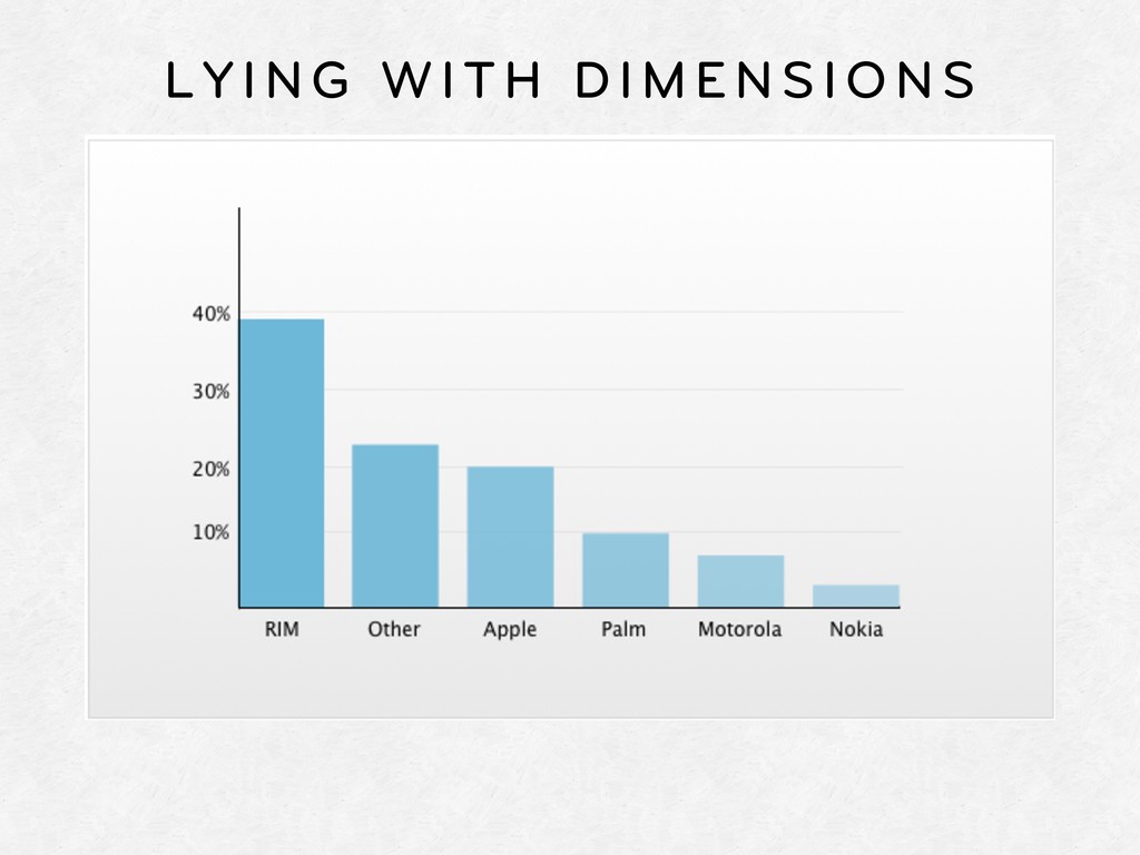 LYING WITH DIMENSIONS