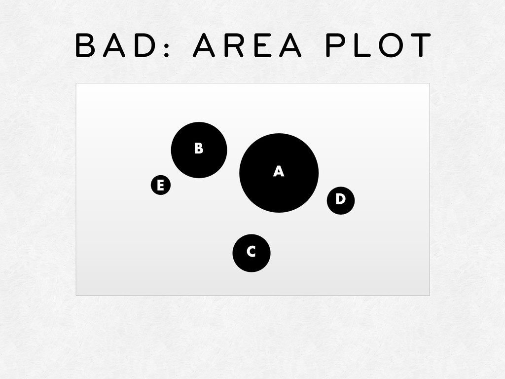 BAD: AREA PLOT D C B A E