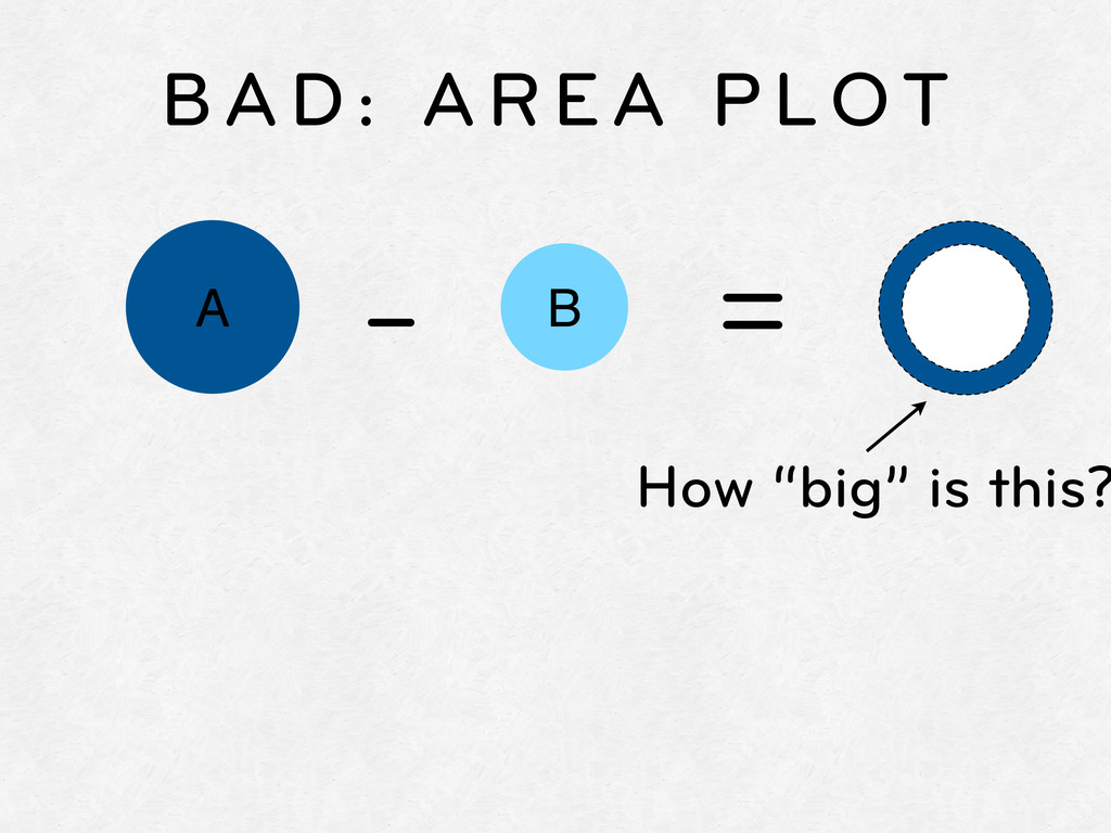 "A B BAD: AREA PLOT - = How ""big"" is this?"