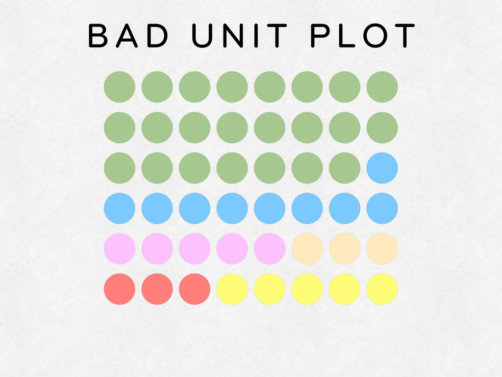 BAD UNIT PLOT