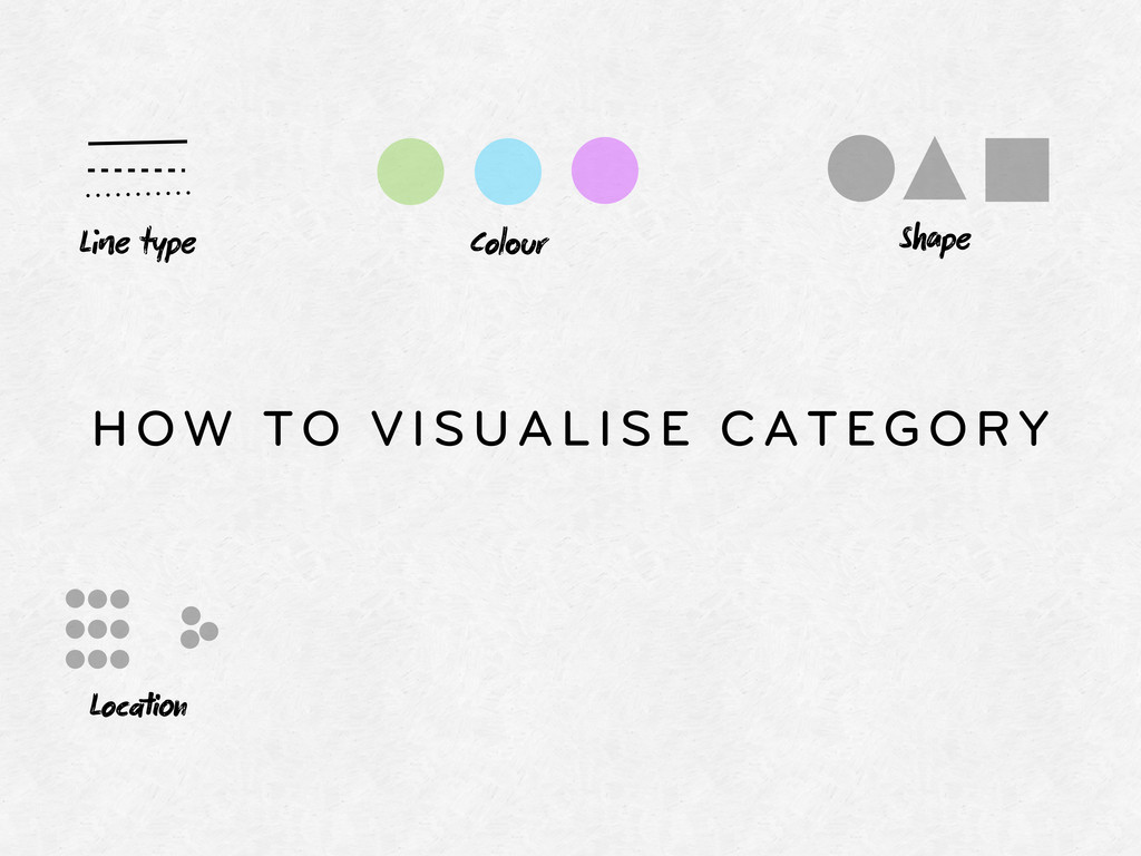 HOW TO VISUALISE CATEGORY Le type Colr Locn...