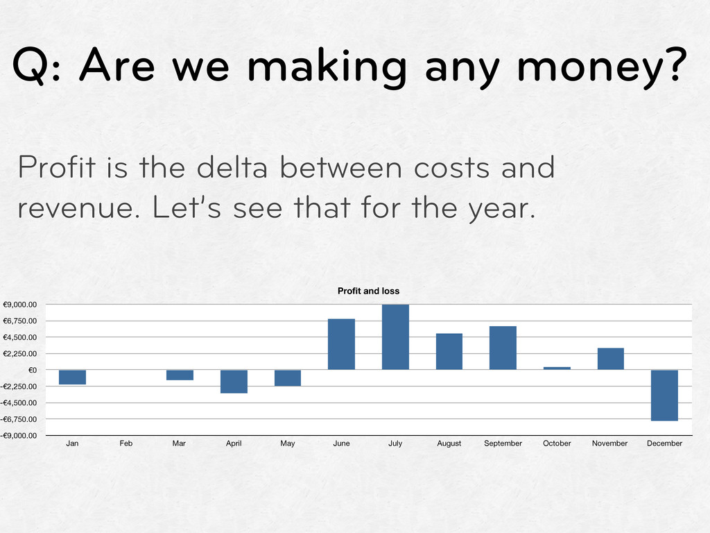 Q: Are we making any money? Profit is the delta ...