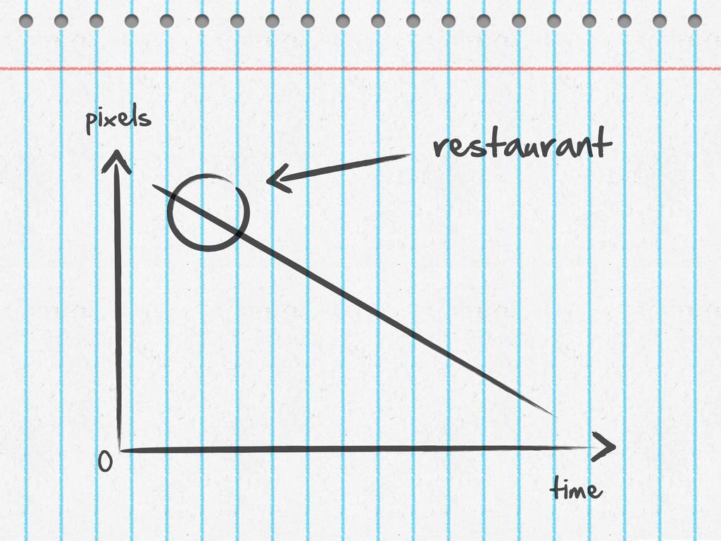 0 pixels time restaurant
