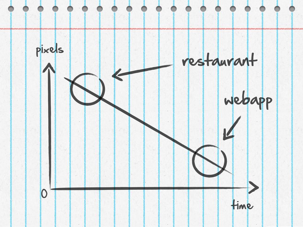 0 pixels time restaurant webapp
