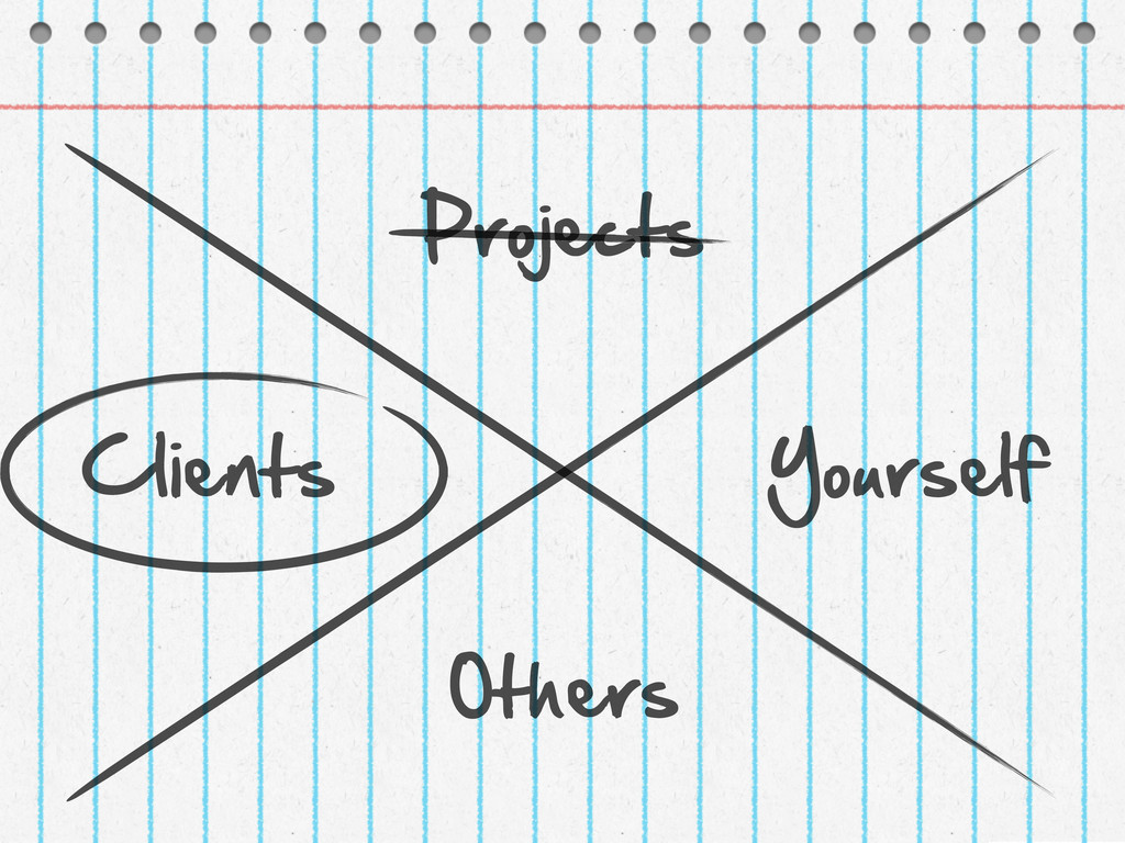 Projects Yourself Clients Others