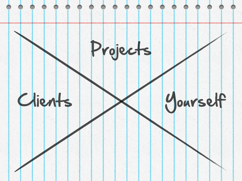 Projects Yourself Clients