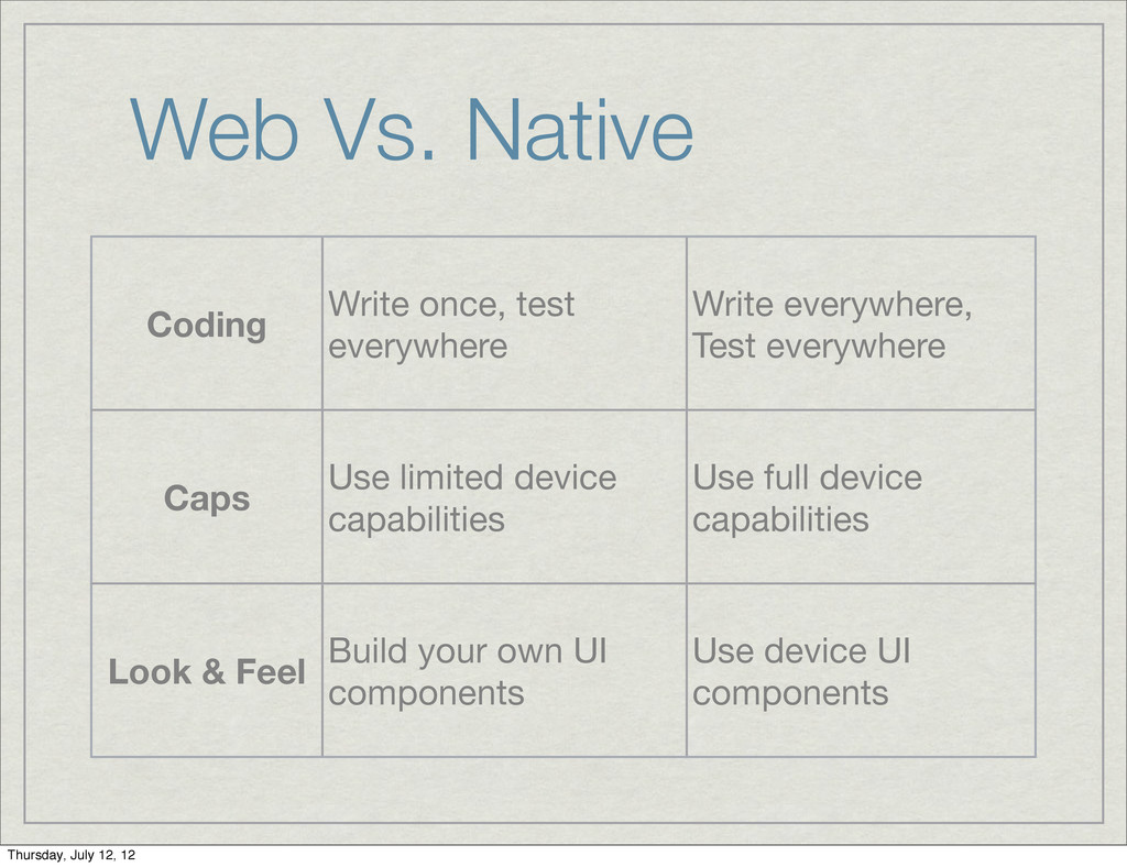 Web Vs. Native Coding Write once, test everywhe...