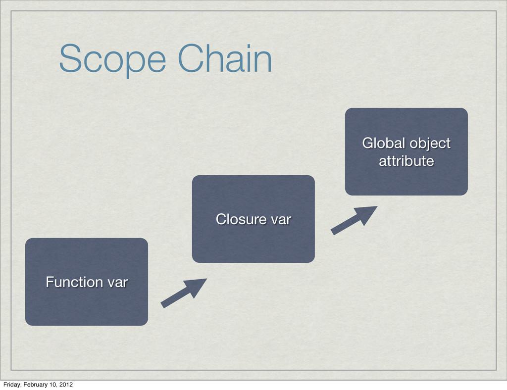 Scope Chain Function var Closure var Global obj...