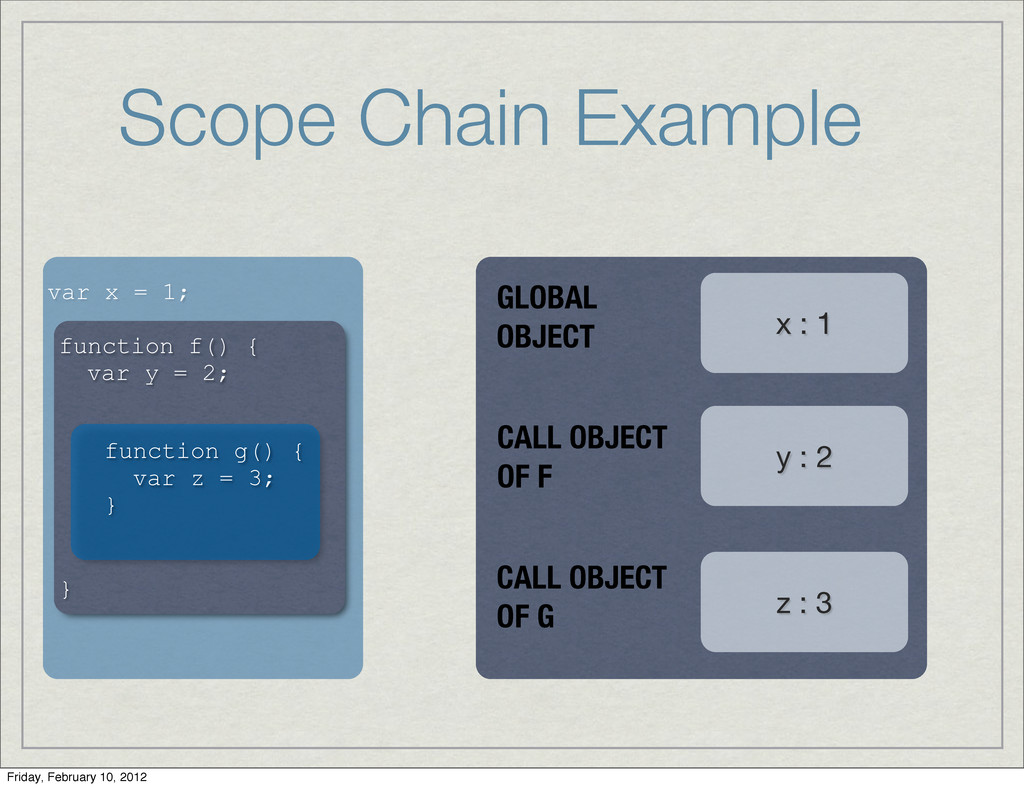 Scope Chain Example var x = 1; function f() { v...