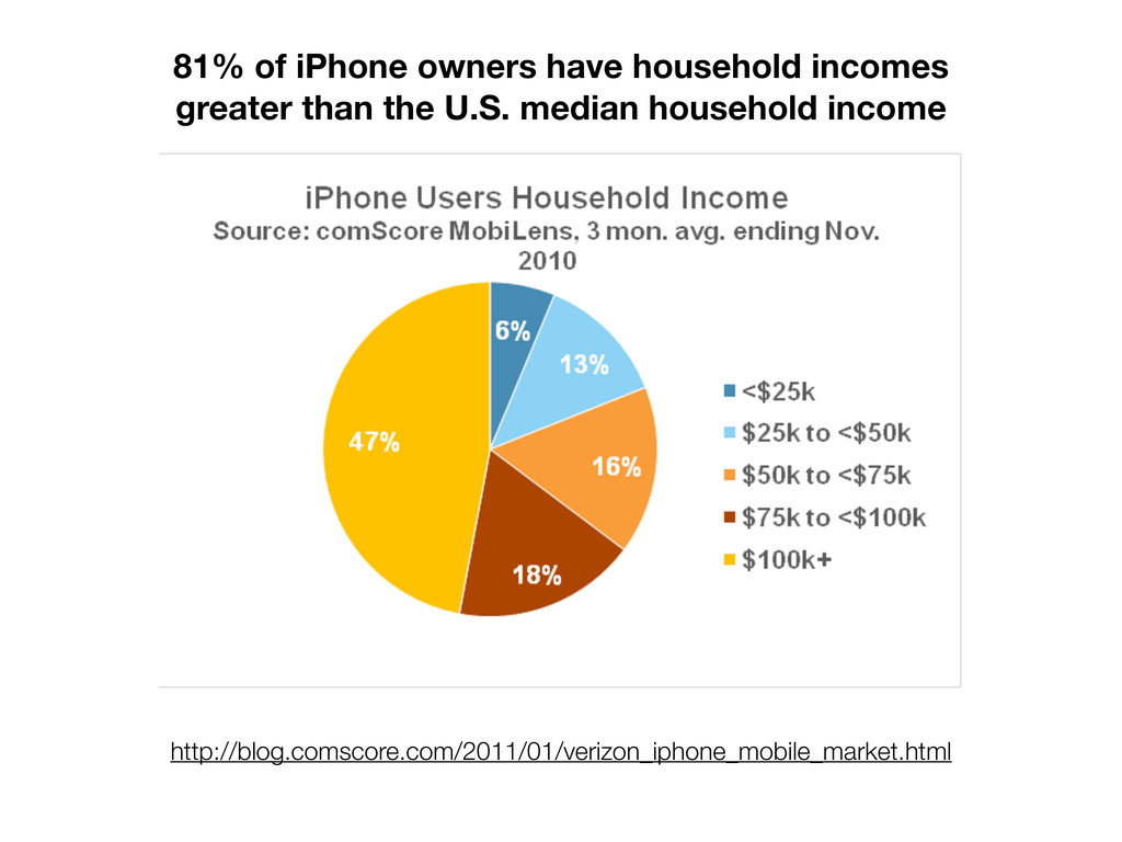 http://blog.comscore.com/2011/01/verizon_iphone...