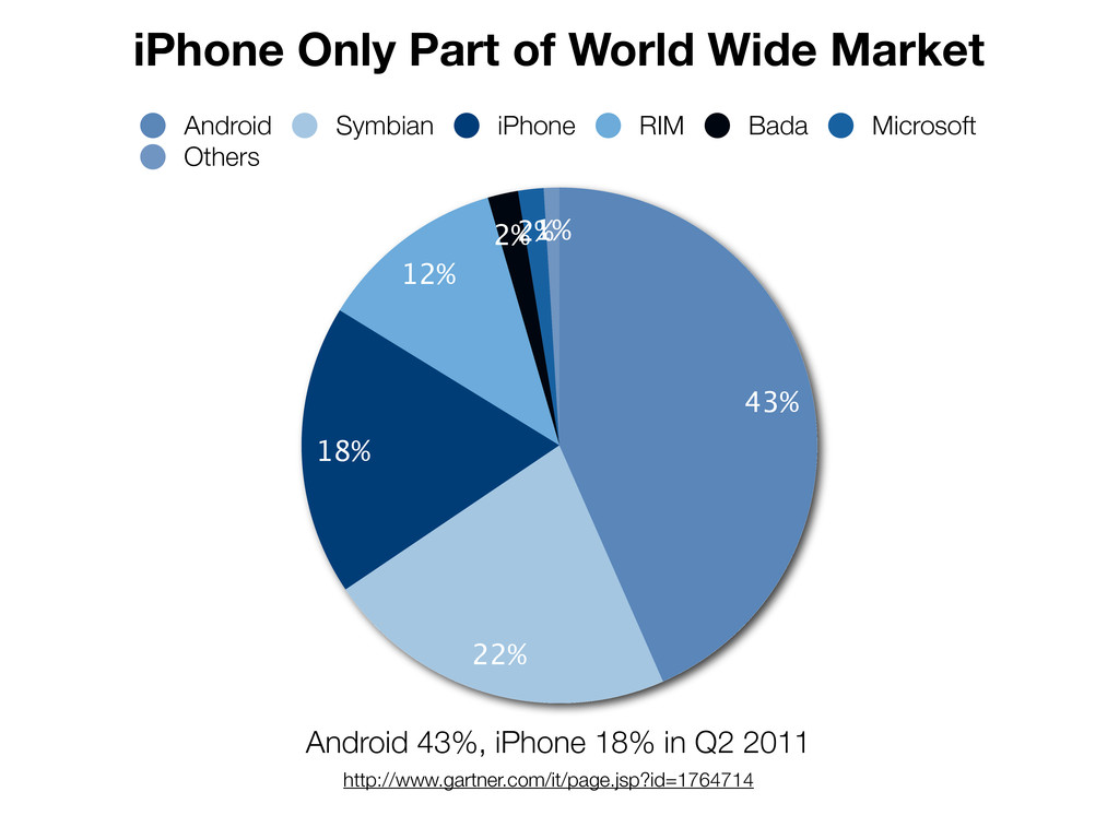 iPhone Only Part of World Wide Market 1% 2% 2% ...