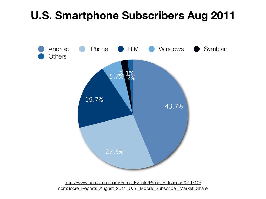 U.S. Smartphone Subscribers Aug 2011 http://www...