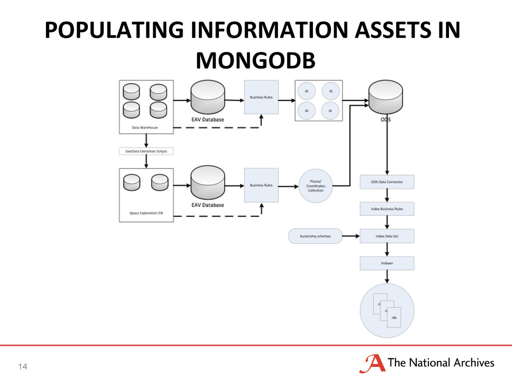 POPULATING	