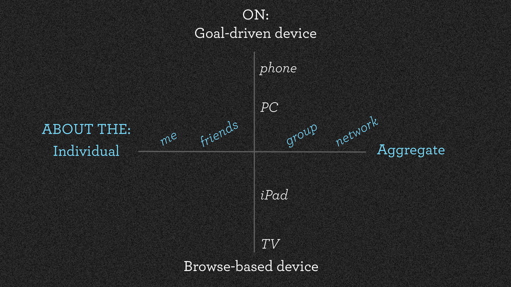 ABOUT THE: Individual Aggregate ON: Goal-driven...