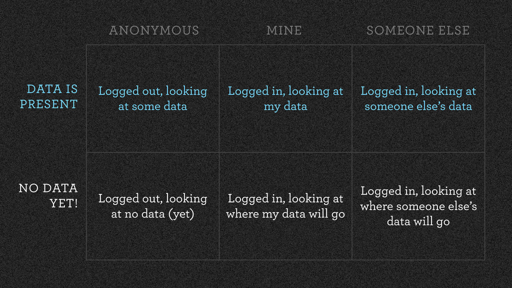 Logged out, looking at some data Logged in, loo...