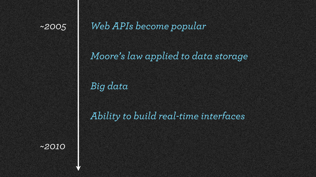 Web APIs become popular Moore's law applied to ...