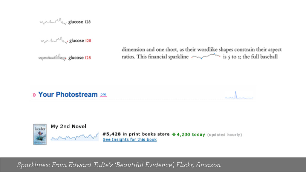 Sparklines: From Edward Tufte's 'Beautiful Evid...
