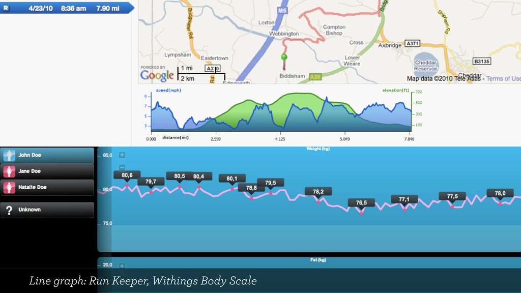 Line graph: Run Keeper, Withings Body Scale