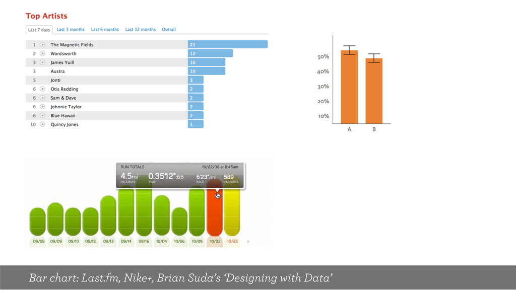 Bar chart: Last.fm, Nike+, Brian Suda's 'Design...