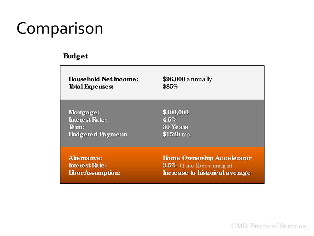 CMG Financial Services Comparison Household Net...