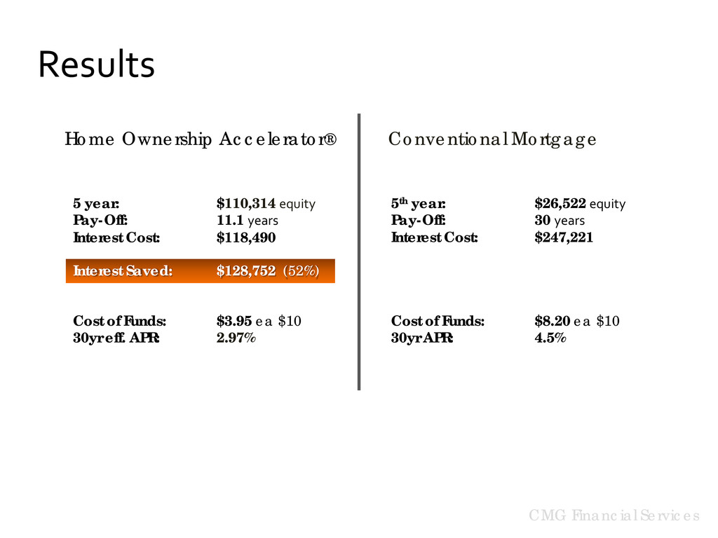 Home Ownership Accelerator ® Conventional Mortg...