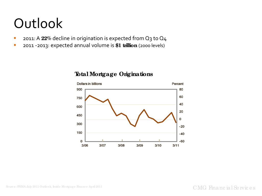 Outlook CMG Financial Services Total Mortgage O...