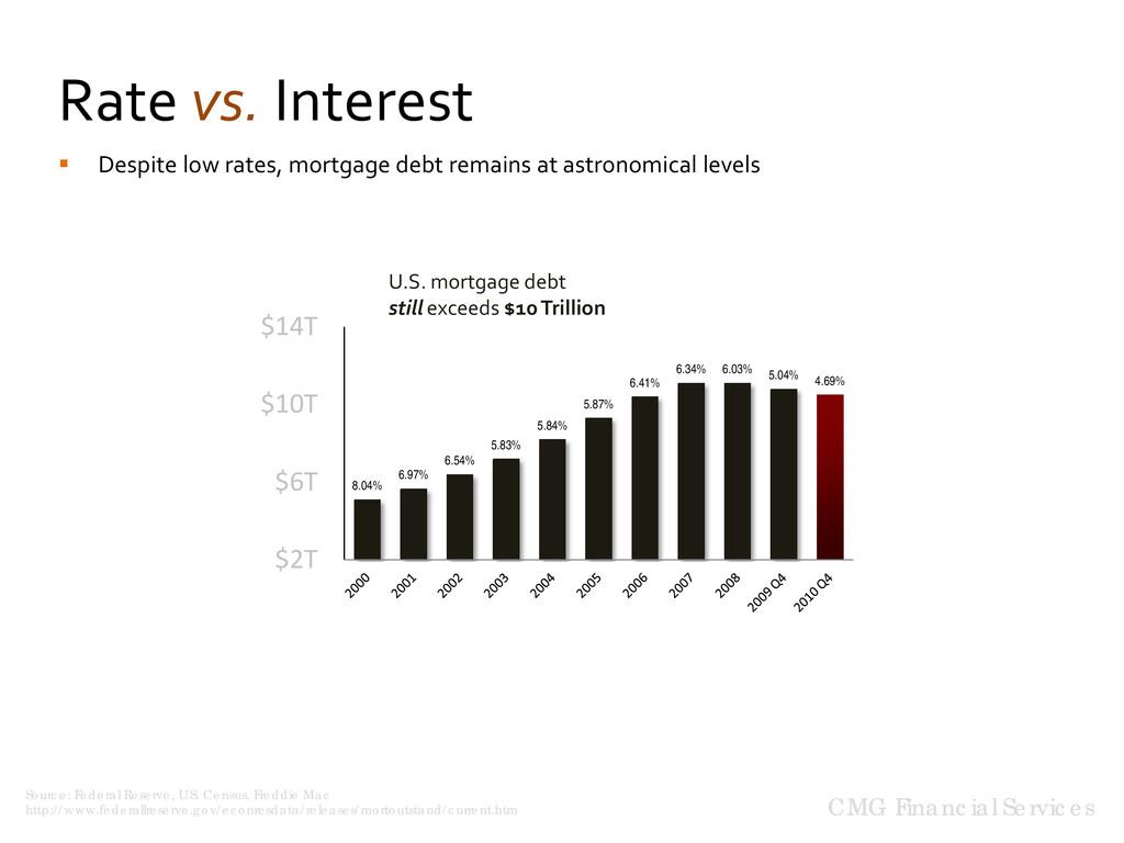 Rate vs. Interest 8.04% 6.97% 6.54% 5.83% 5.84%...
