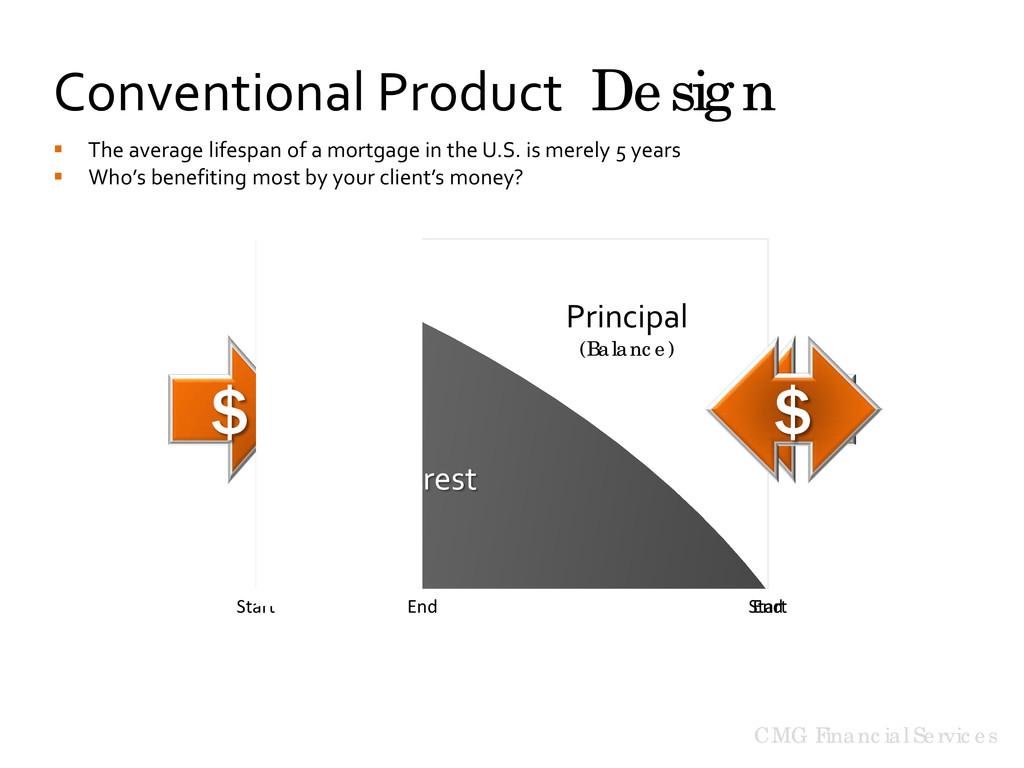 Principal (Balance) Interest Start End CMG Fina...